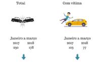 Acidentes de trânsito caíram 22,6% no primeiro trimestre de 2018 em Caratinga