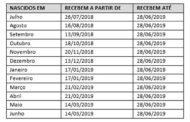 Divulgado calendário de pagamento do abono salarial PIS-Pasep 2018-2019